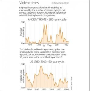 Математичний підхід до історії: числа можуть прогнозувати революції