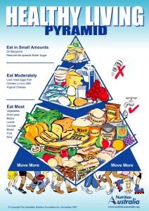 Піраміда здорового способу життя