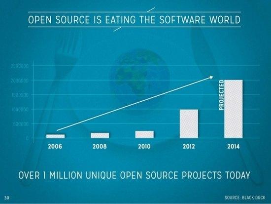 ПЗ з відкритим вихідним кодом захоплює світ