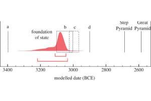 Діаграма ймовірності датування об'єднання Єгипту в Древнє Царство   Зображення: Michael Dee et al., Proceedings of the Royal Society A, 2013