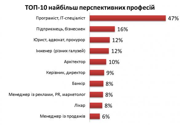 """В Україні майже половина """"білих комірців"""" (47%) вважають найбільш перспективними спеціальності в сфері інформаційних технологій"""