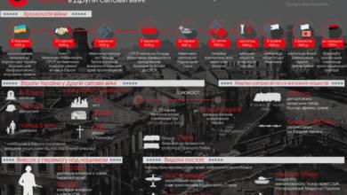 Photo of Між двох вогнів. Україна в Другій світовій війні (інфографіка)