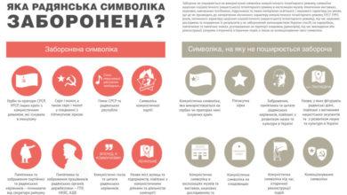 Photo of Все про декомунізацію. Як працюватиме закон про заборону комуністичної та нацистської пропаганди