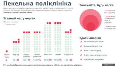 Photo of Українська медицина: безглузда і безпощадна. Про довідки з поліклініки для школи (ІНФОГРАФІКА)