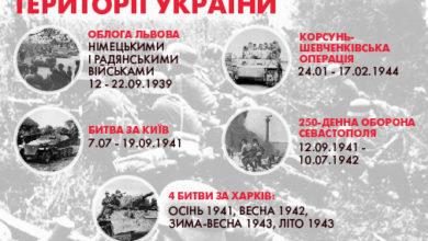 """Photo of Виставку """"Українська Друга світова"""" відкриють у Києві"""