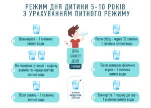 Питний режим - Шкільне життя